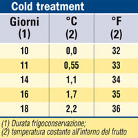 Cold treatment